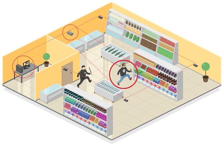 Видеонаблюдение для магазинов и торговых центров