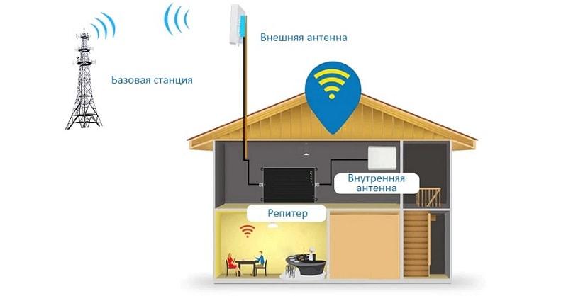 Усиление сигнала 3G 4G в загородном доме